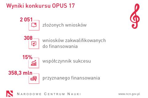 Napis: Wyniki konkursu OPUS 17