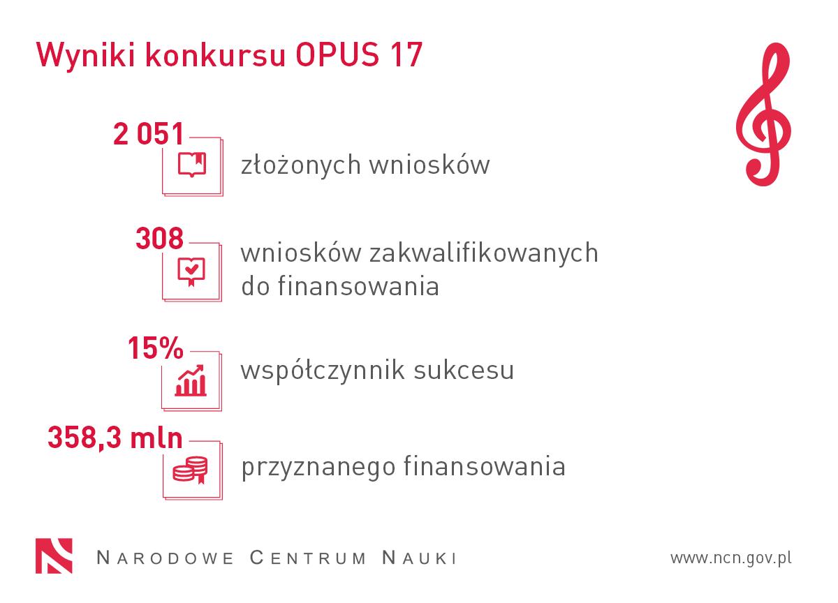 Opus 17